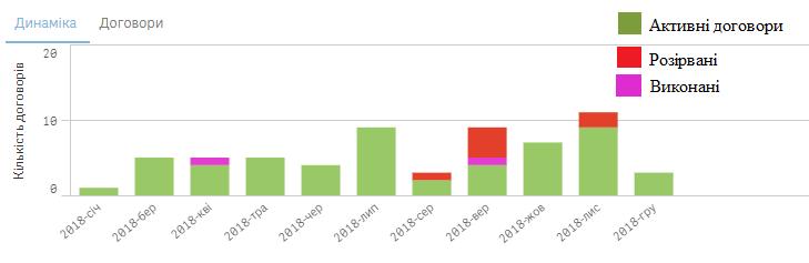 Динаміка укладання договорів фірмою «ПБС» у 2018 році. Джерело – «bi.prozorro.org»