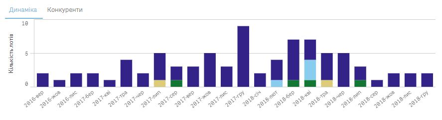 Статистика укладання договорів між Департаментом житлово-комунальних послуг Луцької міської ради та «Вишків-Брук». Джерело – bi.prozorro.org