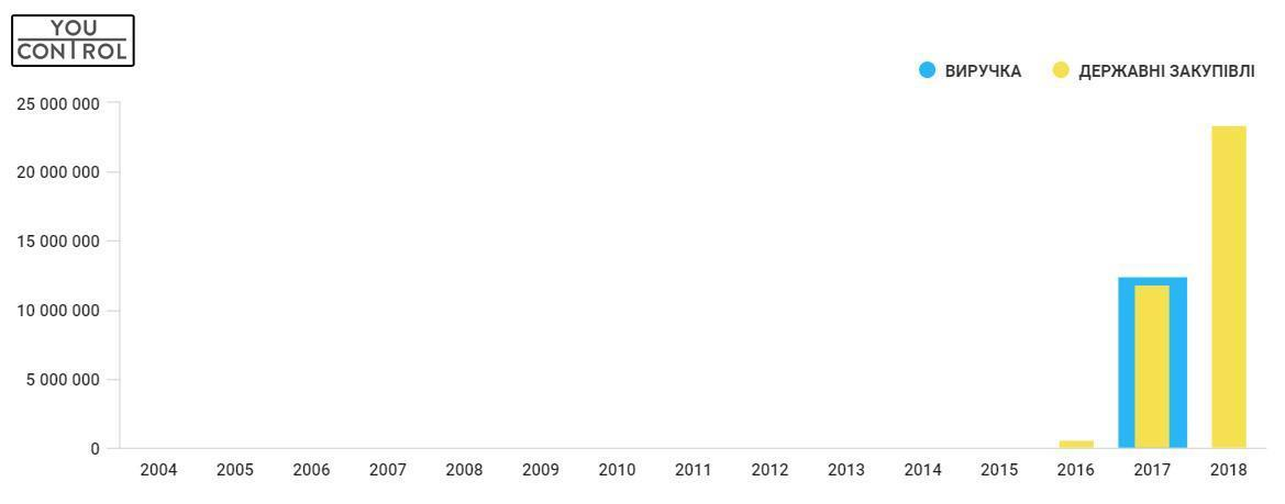 За три роки молода фірма виграла на тендерах близько 35,8 мільйонів грн. Основний замовник робіт – Департамент ЖКГ Луцька, від якого фірма отримала майже 26,2 млн. гривень. Цікаво, що за даними «YouControl» у 2017-му близько 80% виручки «Вишків-Брука» – це державні тендери
