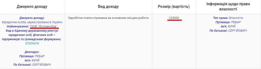 Юрій Ребар у 2018 році задекларував 123 тис. грн. доходу від «Лістрансбуду».