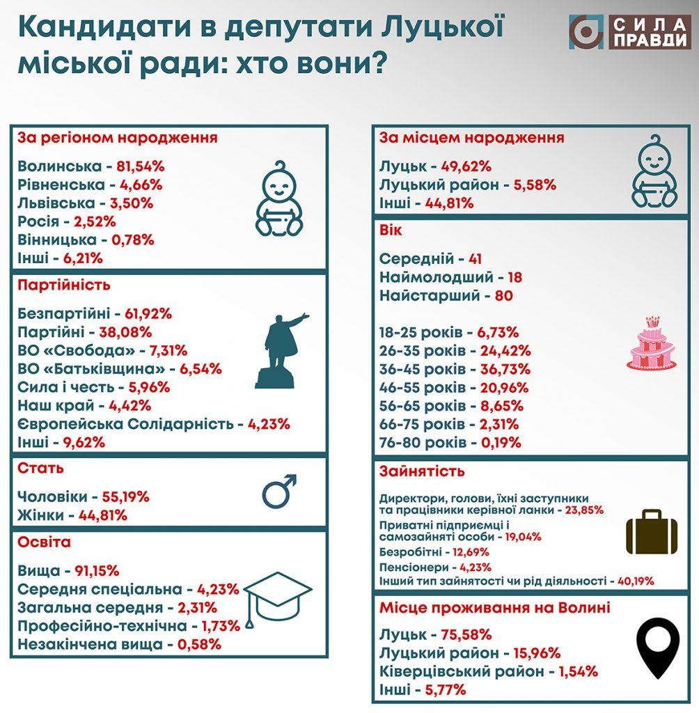 кандидати в депутати Луцька статистика інфографіка
