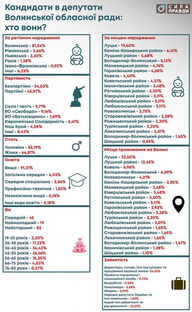 Кандидати в депутати Волинської обласної ради: статистика