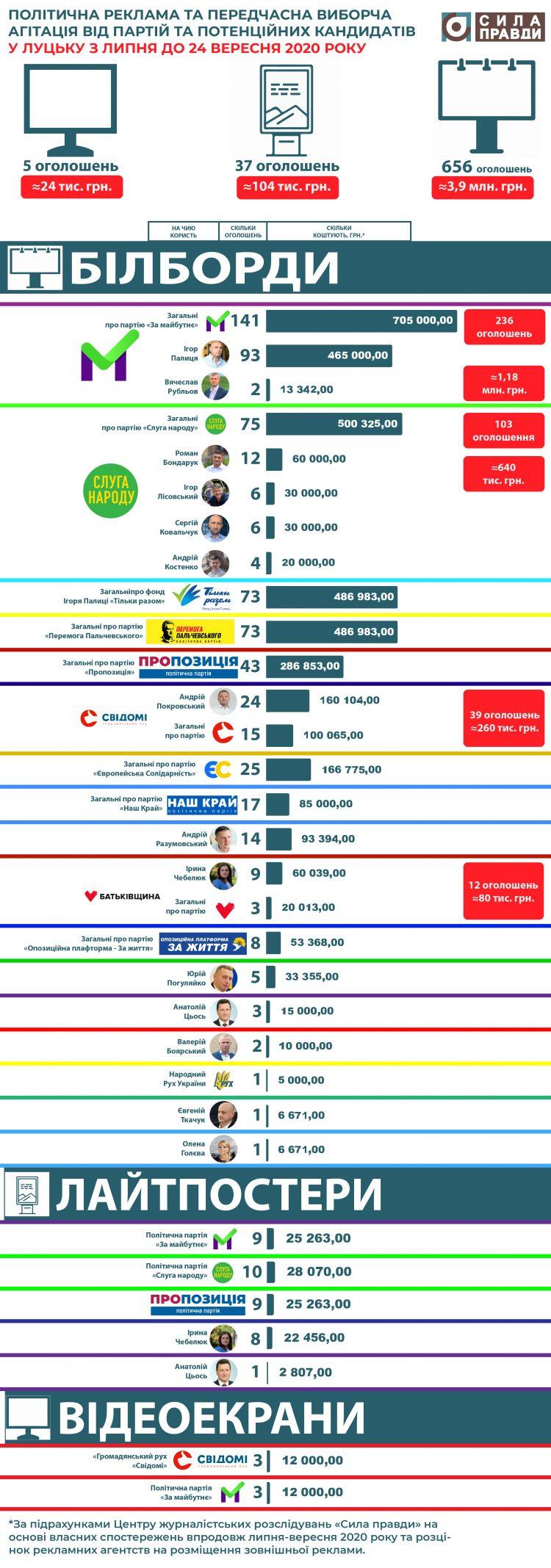 інфографіка infographic політична реклама Луцька
