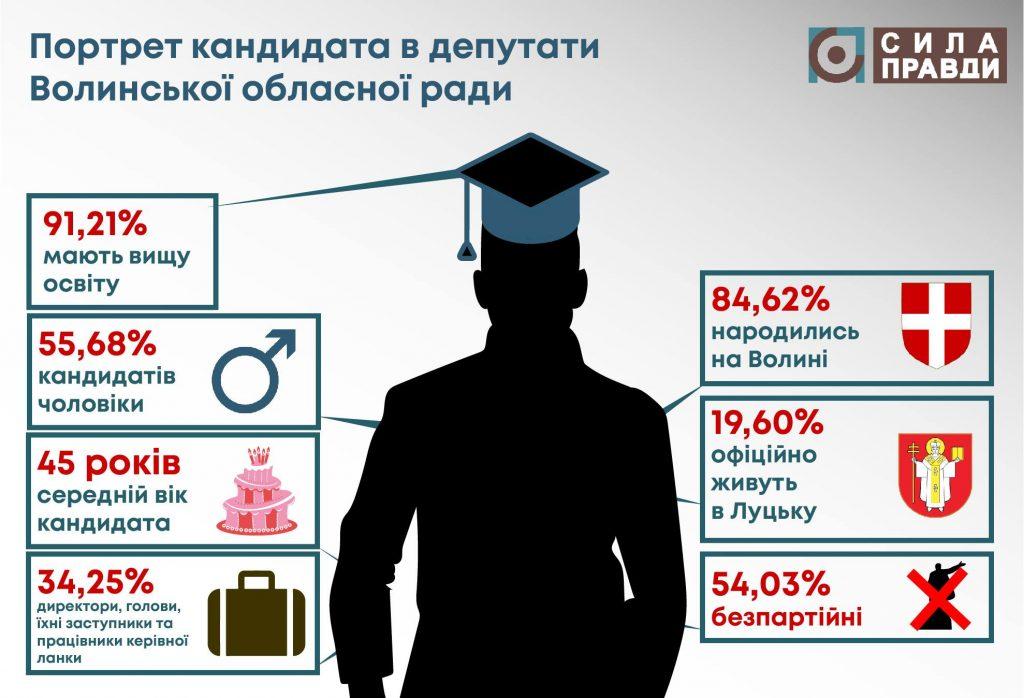 середньостатистичний кандидат в депутати Волинської обласної ради