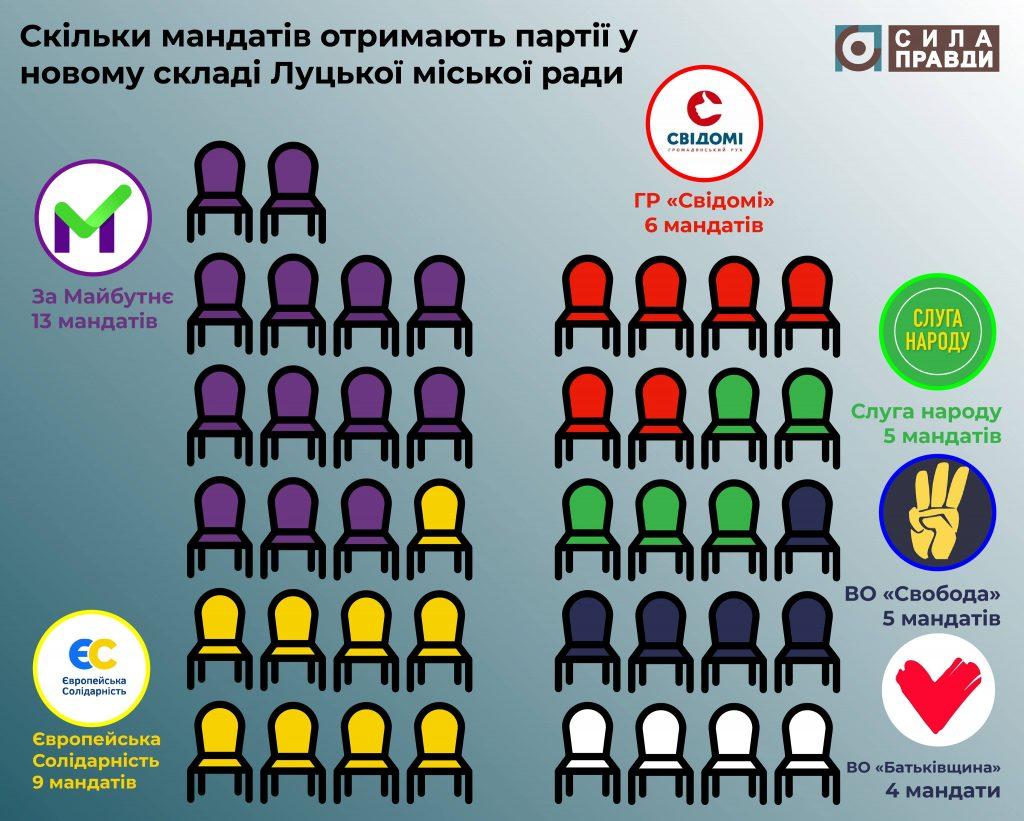новообрані депутати луцької міської ради розподіл мандатів