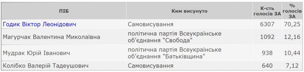 Результати виборів міського голови Горохова 25 жовтня 2020 року