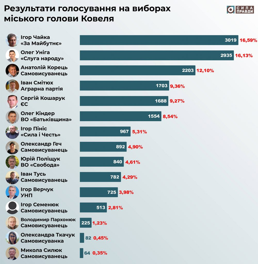 результати виборів міського голови ковеля