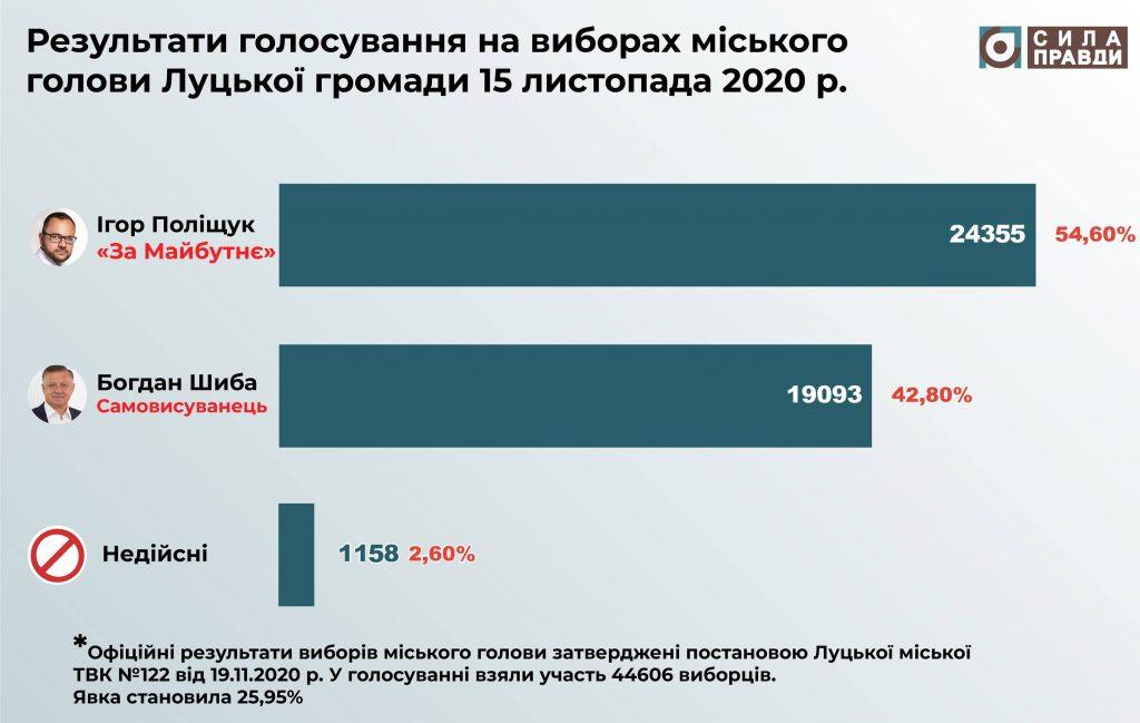 Офіційні результати виборів міського голови Луцька 15 листопада 2020 року