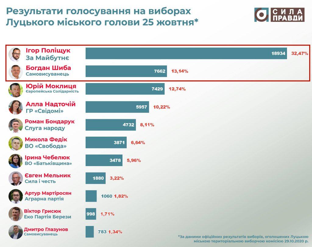 результати виборів луцького міського голови 25 жовтня 2020 року