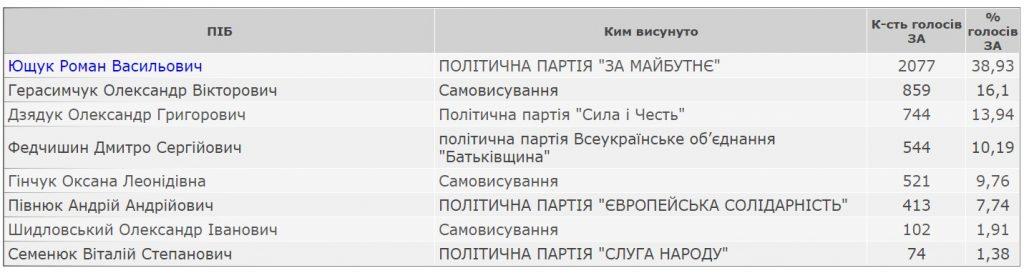 Результати виборів міського голови Любомля 25 жовтня 2020 року