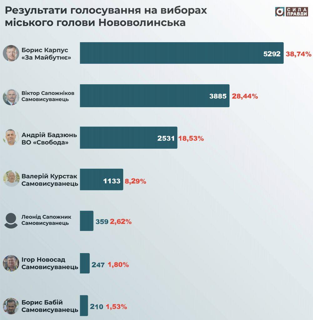 Результати виборів міського голови Нововолинська