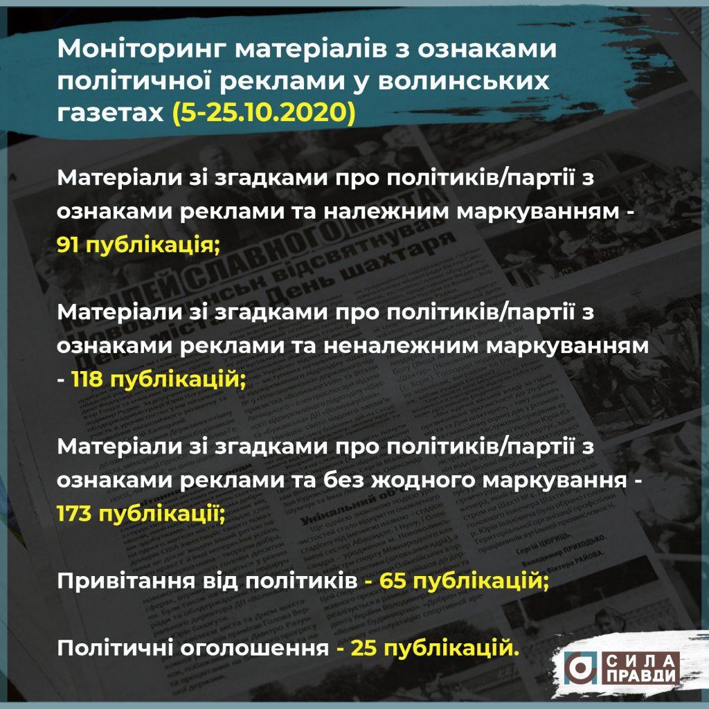 Інфографіка про політичну рекламу у волинських газетах