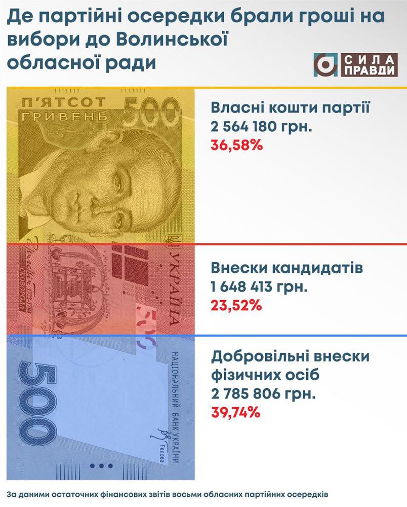 статистика надходження до виборчих фондів партійних осередків Волинь 3