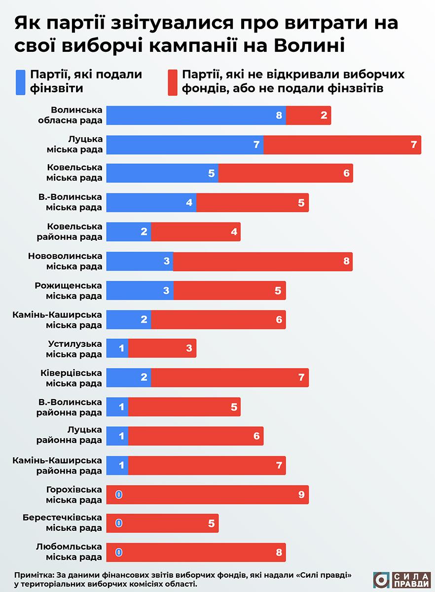 вартість виборчих кампаній на волині як звітувалися партії
