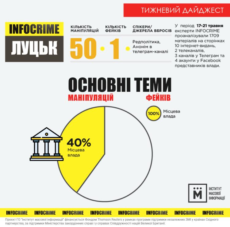 інфографіка infocrime луцьк 17-21.05