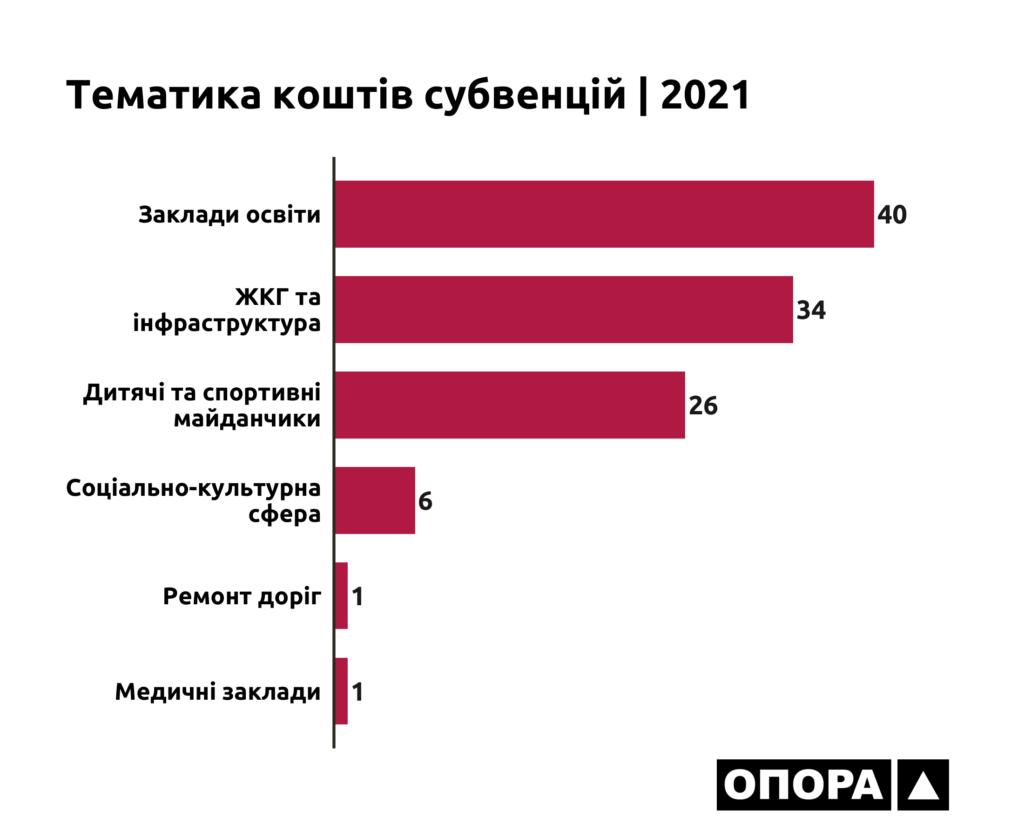 Тематика субвенцій, інфографіка