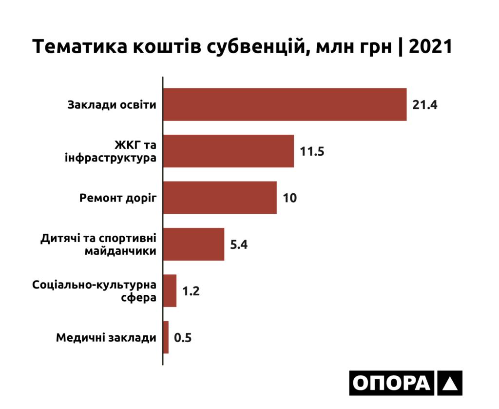 Тематика коштів субвенцій, інфографіка