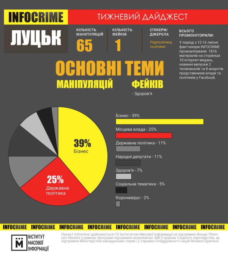 інфографіка infocrime луцьк 12-16.07