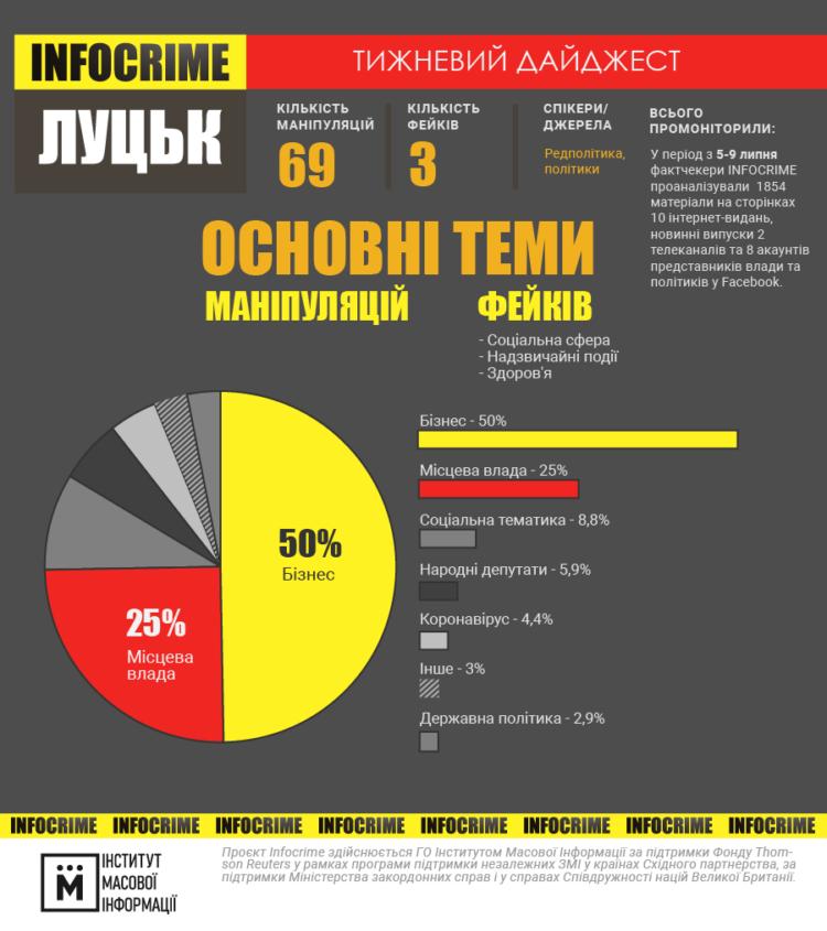 інфографіка infocrime луцьк 05-09.07
