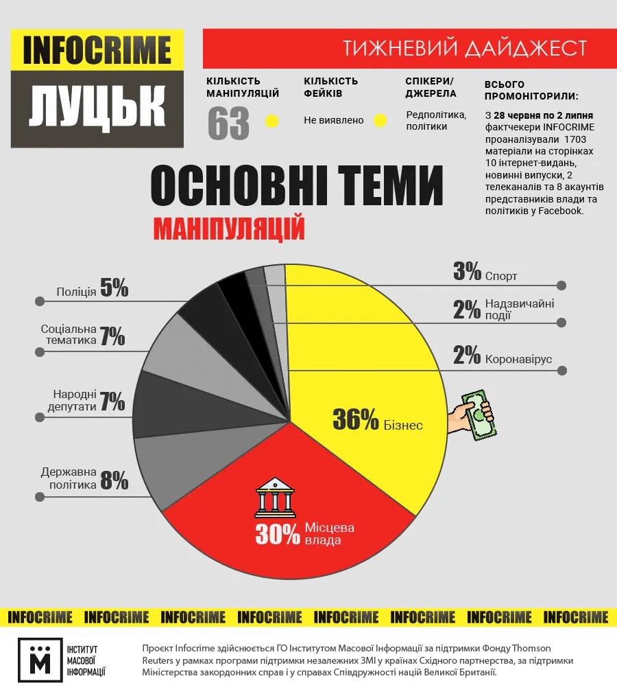 інфографіка infocrime луцьк 28.06-02.07