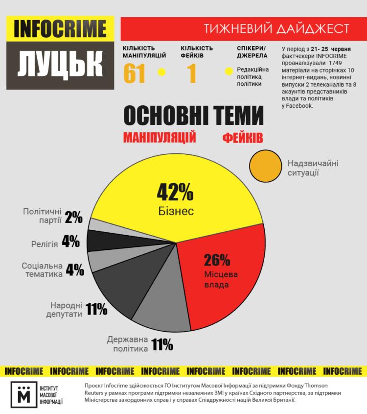 інфографіка infocrime луцьк 21-25.06
