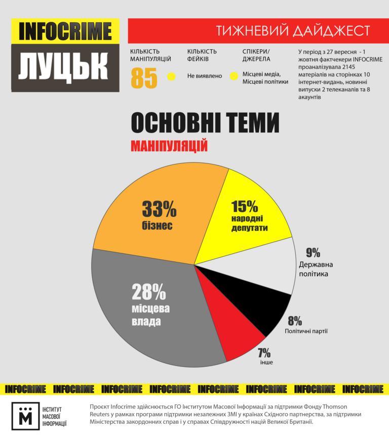 Інфографіка Інфокрайм 01.10